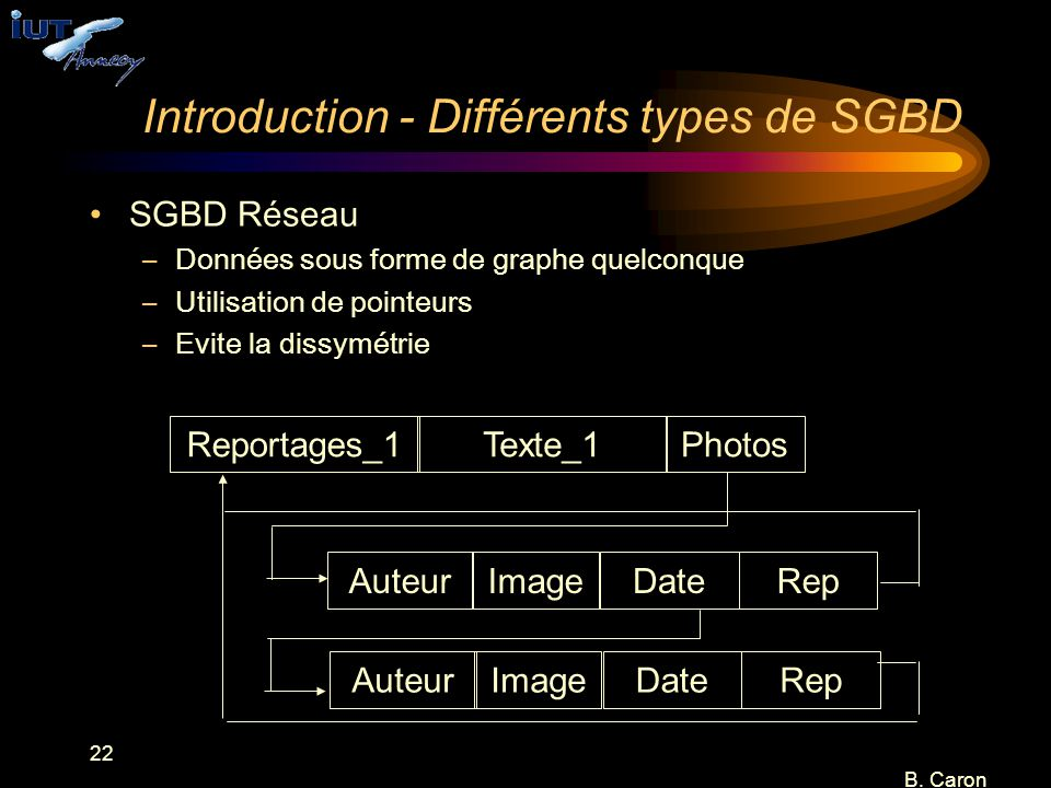 22 B. Caron Introduction - Différents types de SGBD SGBD Réseau –Données sous forme de graphe quelconque –Utilisation de pointeurs –Evite la dissymétr