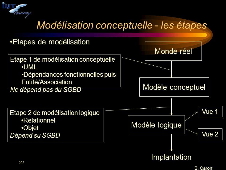 27 B. Caron Modélisation conceptuelle - les étapes Monde réel Modèle conceptuel Modèle logique Implantation Etape 1 de modélisation conceptuelle UML D