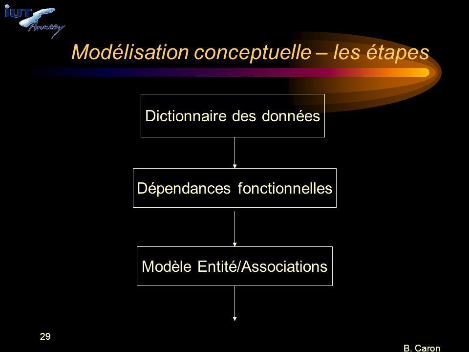 29 B. Caron Modélisation conceptuelle – les étapes Dictionnaire des données Dépendances fonctionnelles Modèle Entité/Associations