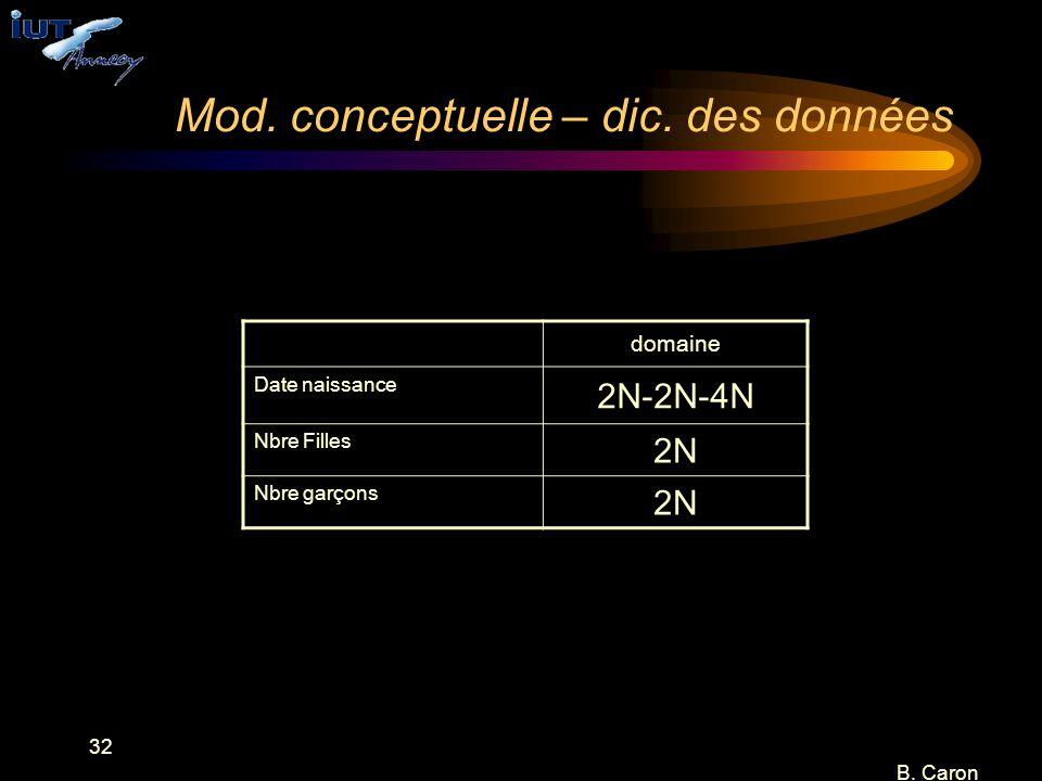 32 B. Caron Mod. conceptuelle – dic. des données domaine Date naissance 2N-2N-4N Nbre Filles 2N Nbre garçons 2N
