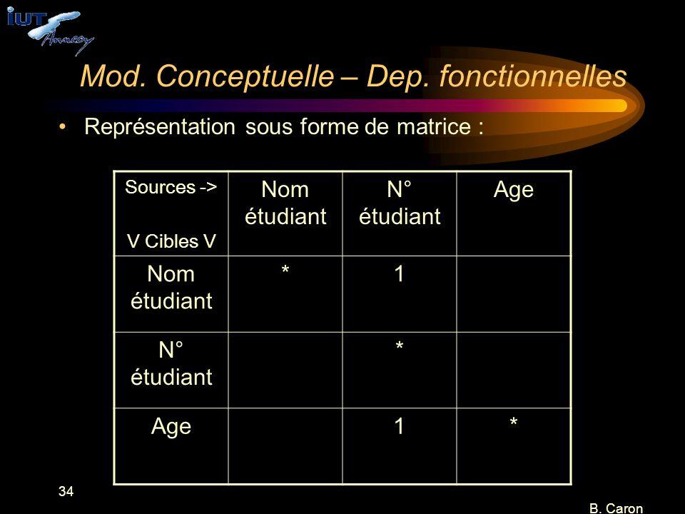 34 B. Caron Mod. Conceptuelle – Dep. fonctionnelles Représentation sous forme de matrice : Sources -> V Cibles V Nom étudiant N° étudiant Age Nom étud