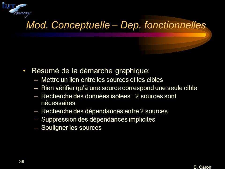 39 B. Caron Mod. Conceptuelle – Dep. fonctionnelles Résumé de la démarche graphique: –Mettre un lien entre les sources et les cibles –Bien vérifier qu