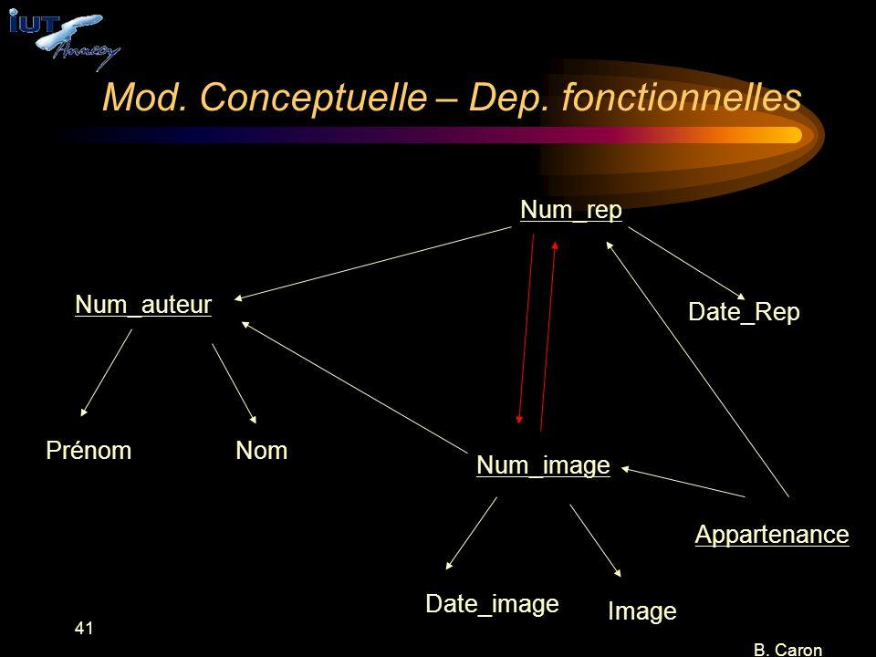 41 B. Caron Mod. Conceptuelle – Dep. fonctionnelles Num_rep Num_image Num_auteur NomPrénom Image Date_image Date_Rep Appartenance