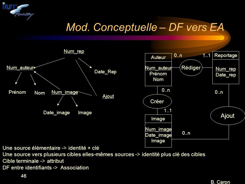 46 B. Caron Mod. Conceptuelle – DF vers EA Num_rep Num_image Num_auteur Nom Prénom ImageDate_image Date_Rep Ajout Une source élémentaire -> identité +