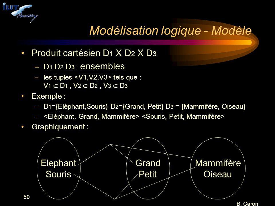 50 B. Caron Modélisation logique - Modèle Produit cartésien D 1 X D 2 X D 3 –D 1 D 2 D 3 : ensembles –les tuples tels que : V 1  D 1, V 2  D 2, V 3