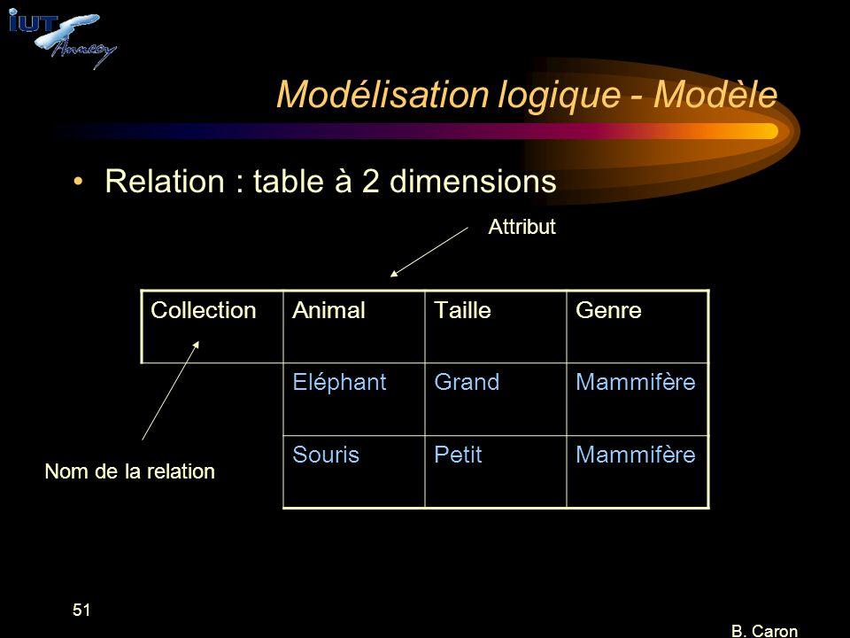 51 B. Caron Modélisation logique - Modèle Relation : table à 2 dimensions CollectionAnimalTailleGenre EléphantGrandMammifère SourisPetitMammifère Attr