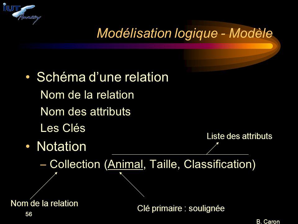 56 B. Caron Modélisation logique - Modèle Schéma d'une relation Nom de la relation Nom des attributs Les Clés Notation –Collection (Animal, Taille, Cl