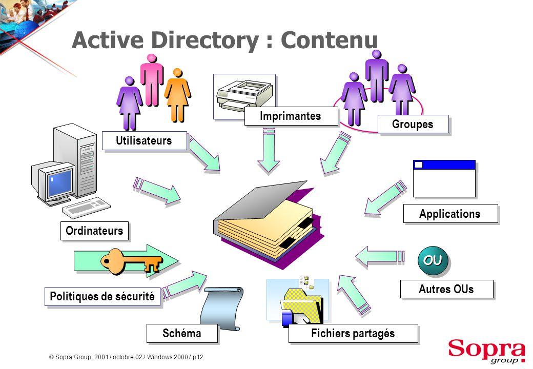 © Sopra Group, 2001 / octobre 02 / Windows 2000 / p12 Active Directory : Contenu Utilisateurs Ordinateurs Autres OUs Politiques de sécurité Applications Groupes OUOU Fichiers partagés Imprimantes Schéma