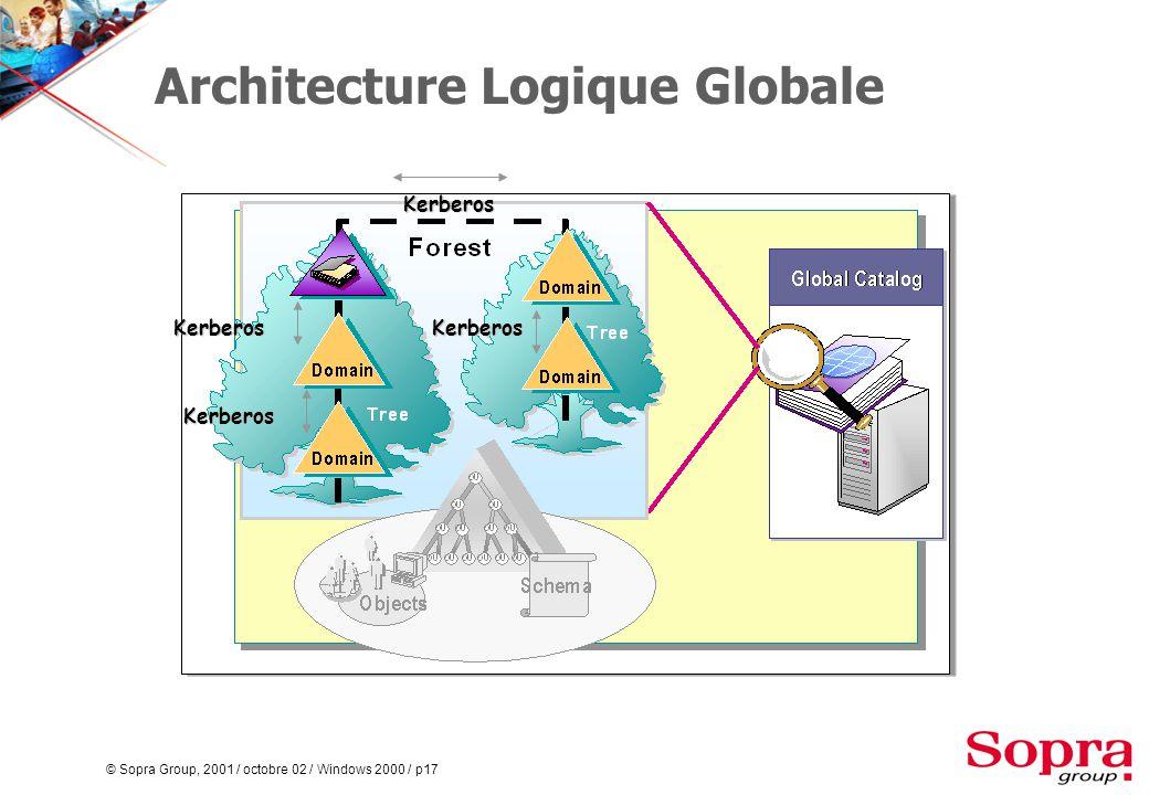 © Sopra Group, 2001 / octobre 02 / Windows 2000 / p17 Architecture Logique Globale Kerberos KerberosKerberos Kerberos