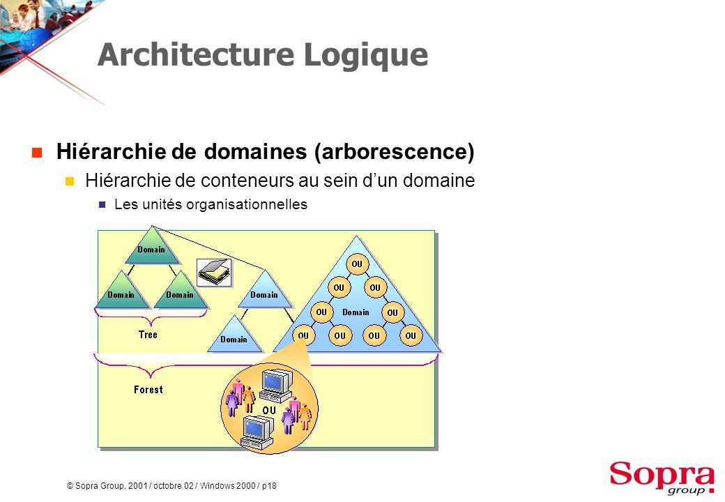© Sopra Group, 2001 / octobre 02 / Windows 2000 / p18 Architecture Logique  Hiérarchie de domaines (arborescence)  Hiérarchie de conteneurs au sein d'un domaine  Les unités organisationnelles