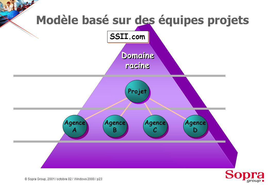 © Sopra Group, 2001 / octobre 02 / Windows 2000 / p23 Modèle basé sur des équipes projets SSII.com Agence B Agence C Agence D Projet Agence A Domaine racine Domaine racine