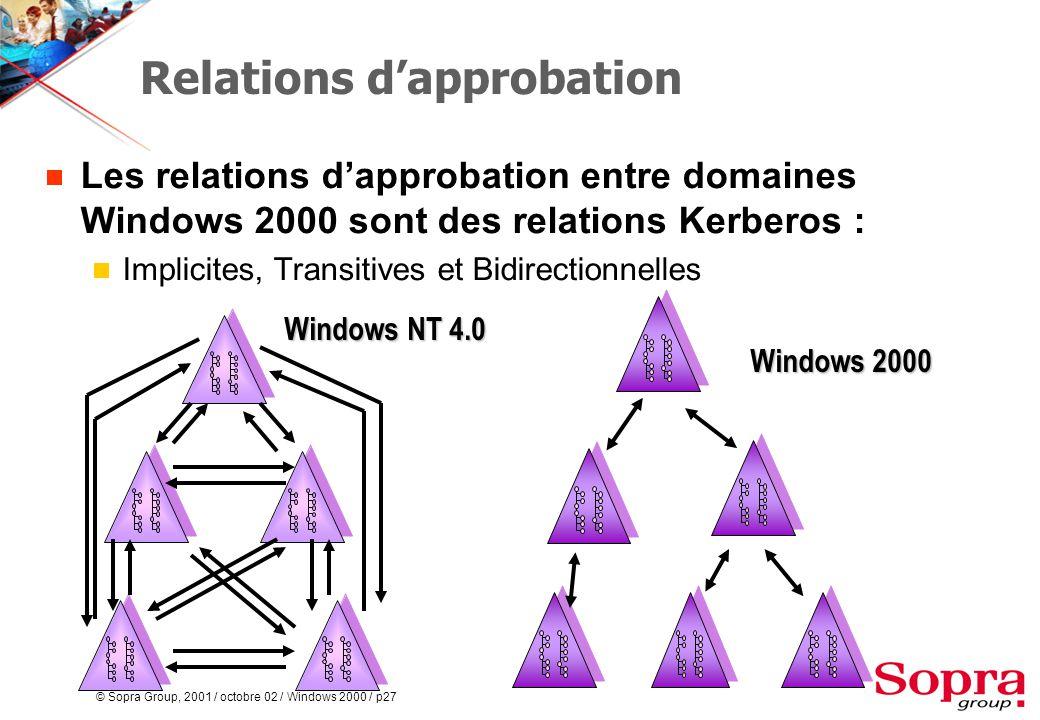 © Sopra Group, 2001 / octobre 02 / Windows 2000 / p27 Relations d'approbation  Les relations d'approbation entre domaines Windows 2000 sont des relations Kerberos :  Implicites, Transitives et Bidirectionnelles Windows NT 4.0 Windows NT 4.0