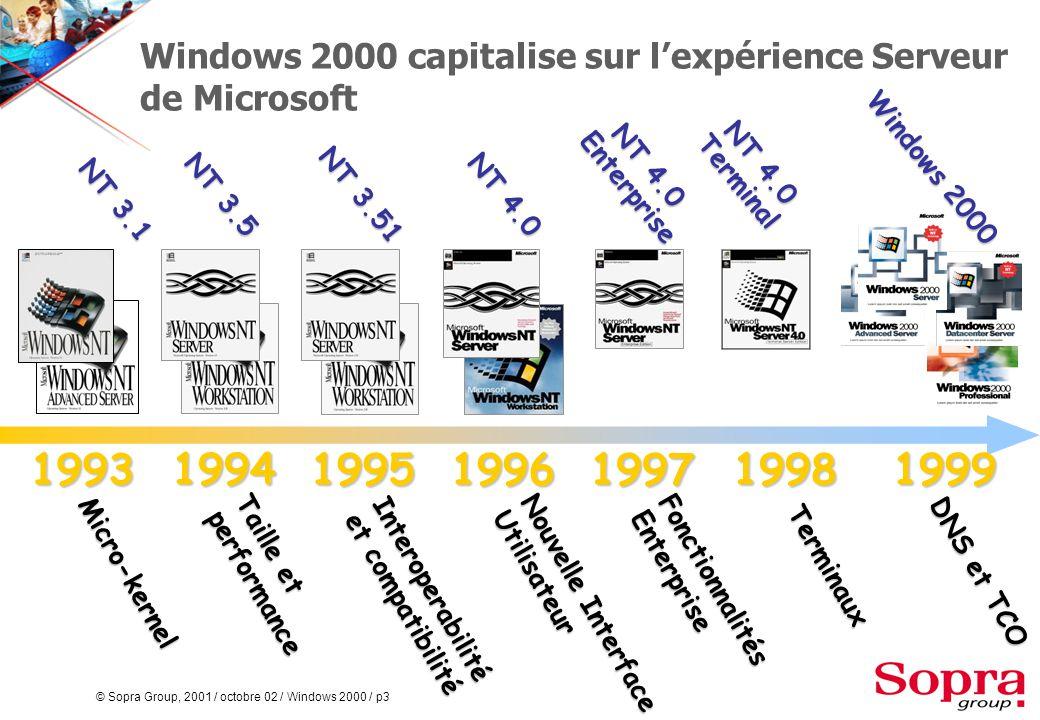 © Sopra Group, 2001 / octobre 02 / Windows 2000 / p3 Windows 2000 capitalise sur l'expérience Serveur de Microsoft NT 3.1 NT 3.5 NT 3.51 NT 4.0 NT 4.0 Enterprise NT 4.0 Terminal Windows 2000 Terminaux Nouvelle Interface Utilisateur Taille et performance 1996 1994 Micro-kernel DNS et TCO Interoperabilité et compatibilité 19951993 FonctionnalitésEnterprise 1997 19981999