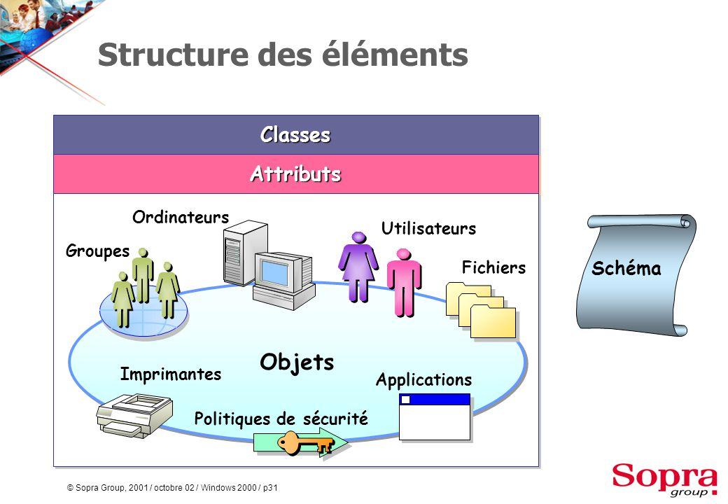 © Sopra Group, 2001 / octobre 02 / Windows 2000 / p31 Structure des éléments ClassesClasses AttributsAttributs Objets Schéma Imprimantes Politiques de sécurité Applications Fichiers Utilisateurs Ordinateurs Groupes