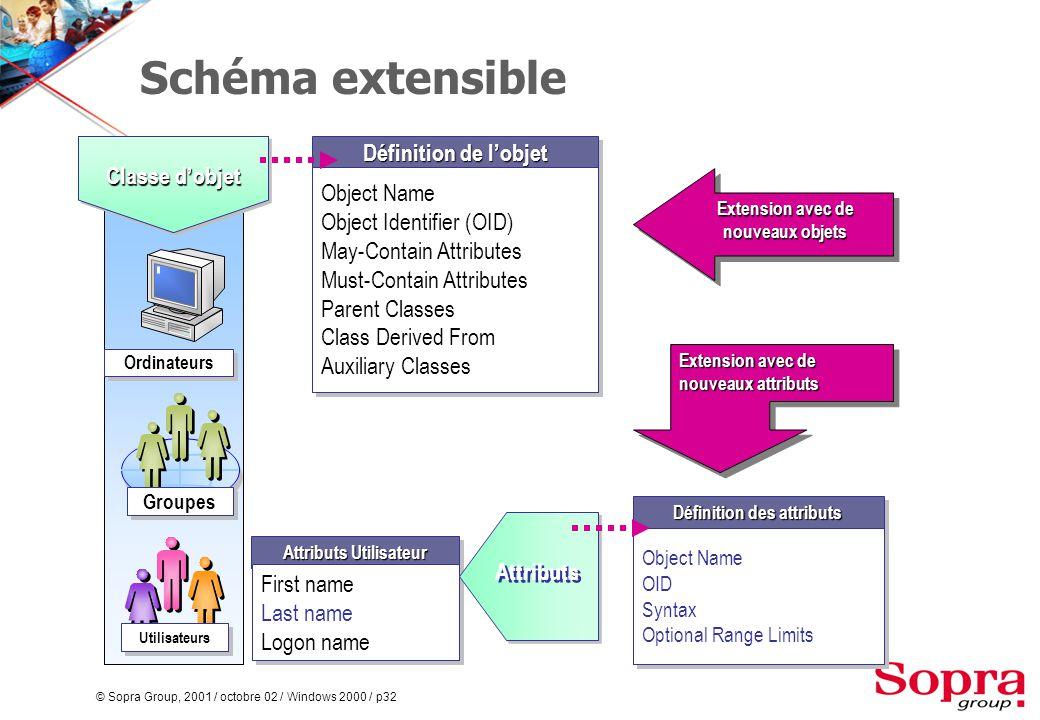 © Sopra Group, 2001 / octobre 02 / Windows 2000 / p32 Schéma extensible Classe d'objet Utilisateurs Groupes Ordinateurs Attributs Utilisateur First na