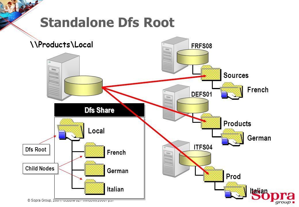 © Sopra Group, 2001 / octobre 02 / Windows 2000 / p57 Standalone Dfs Root FRFS08 Sources French Dfs Share Local German Italian Child Nodes \\Products\Local DEFS01 Products German ITFS04 Prod Italian French Dfs Root