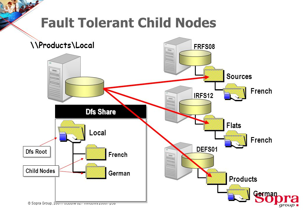 © Sopra Group, 2001 / octobre 02 / Windows 2000 / p58 Fault Tolerant Child Nodes FRFS08 Sources French Dfs Share Local German Child Nodes \\Products\Local IRFS12 Flats French DEFS01 Products German French Dfs Root