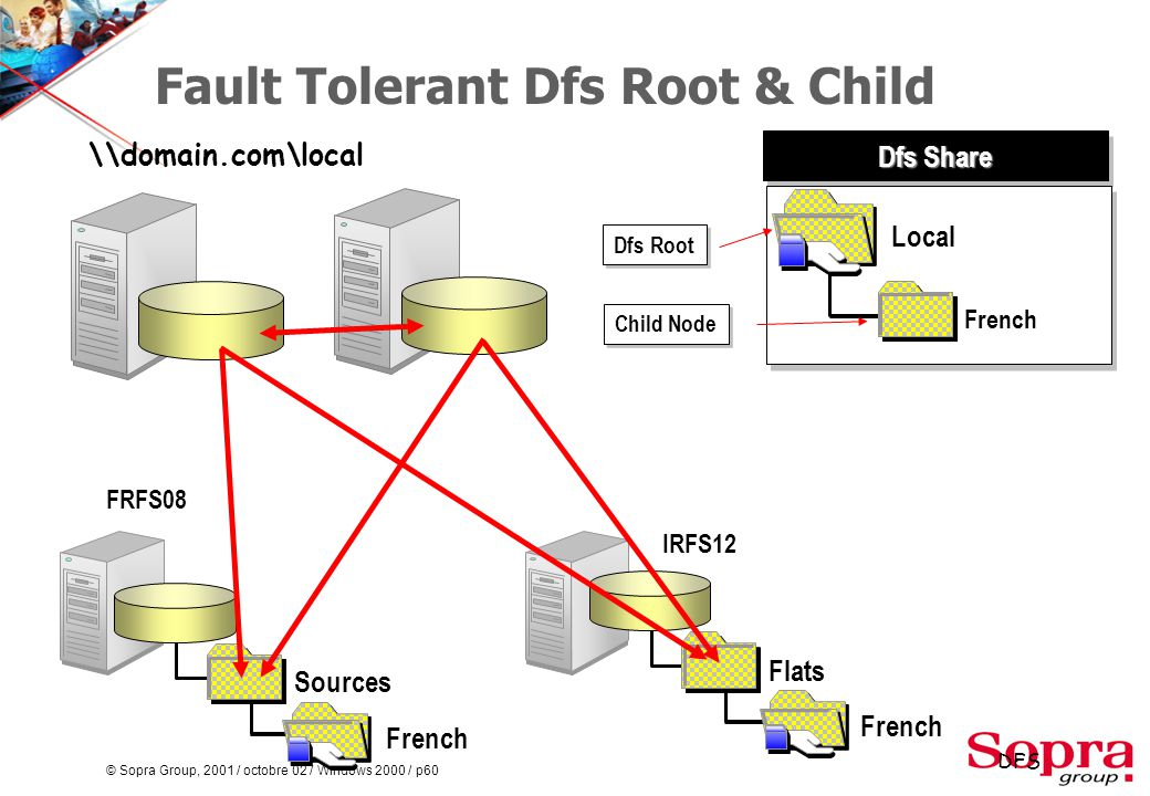 © Sopra Group, 2001 / octobre 02 / Windows 2000 / p60 Fault Tolerant Dfs Root & Child Dfs Share Local \\domain.com\local French IRFS12 Flats French Sources French FRFS08 Dfs Root Child Node DFS