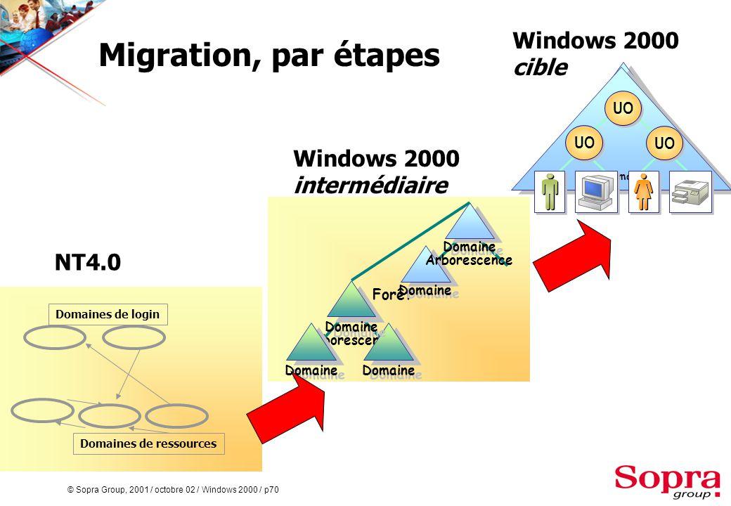 © Sopra Group, 2001 / octobre 02 / Windows 2000 / p70 Migration, par étapes Arborescence Forêt Domaine Arborescence Domaines de login Domaines de ressources NT4.0 Windows 2000 intermédiaire Windows 2000 cible Domain Domaine UO