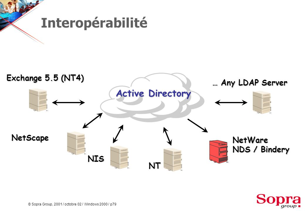 © Sopra Group, 2001 / octobre 02 / Windows 2000 / p79 Interopérabilité Exchange 5.5 (NT4) NetWare NDS / Bindery … Any LDAP Server NIS NetScape NT Active Directory