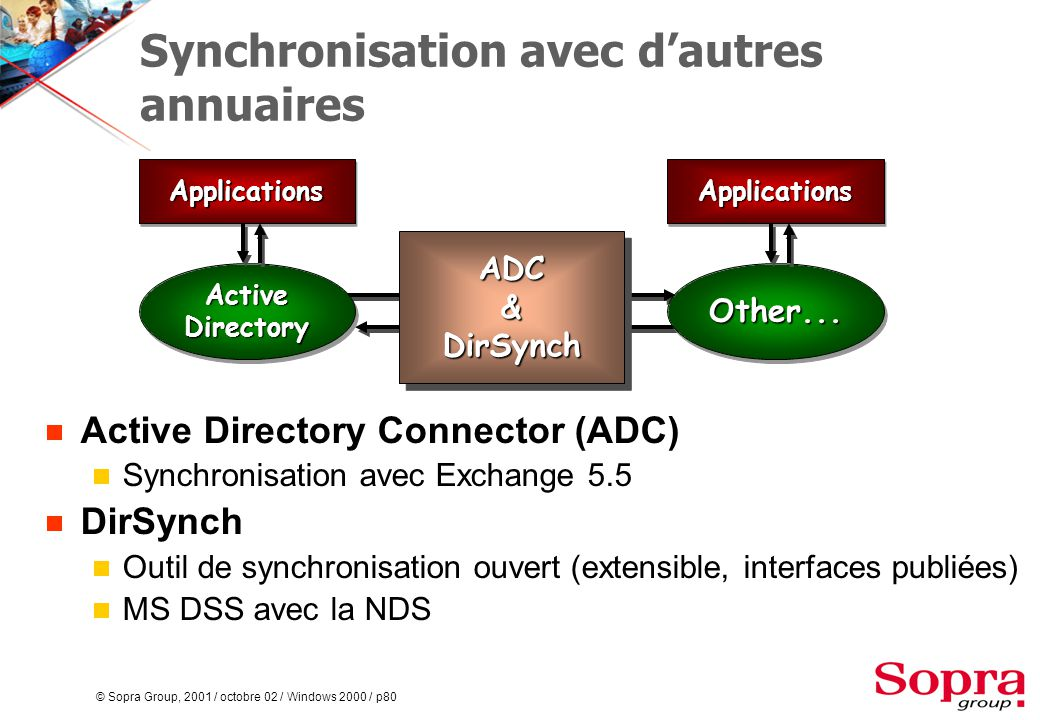 © Sopra Group, 2001 / octobre 02 / Windows 2000 / p80 Synchronisation avec d'autres annuaires  Active Directory Connector (ADC)  Synchronisation ave