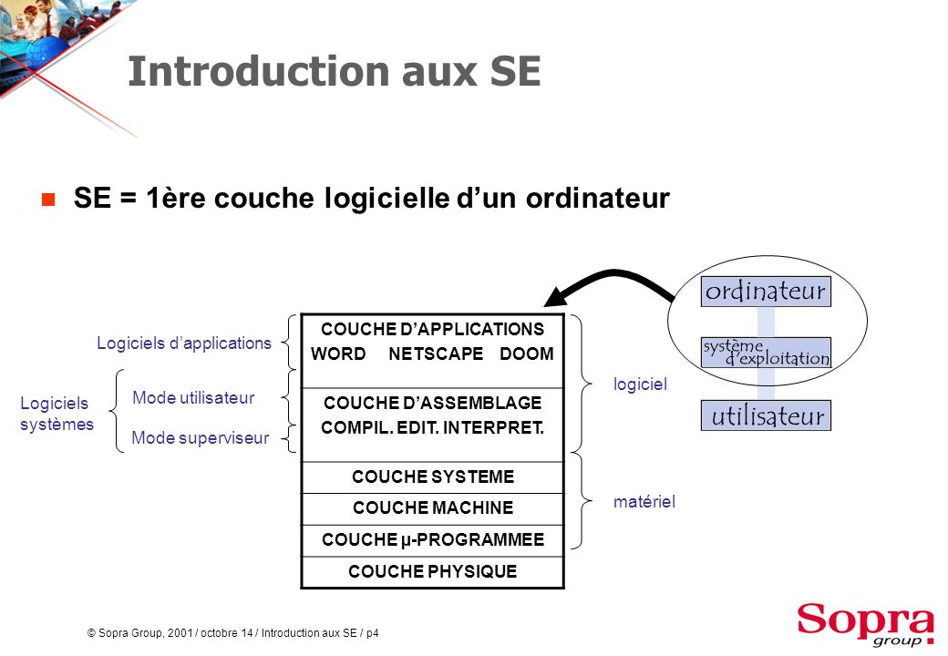 © Sopra Group, 2001 / octobre 14 / Introduction aux SE / p4 Introduction aux SE  SE = 1ère couche logicielle d'un ordinateur COUCHE D'APPLICATIONS WO