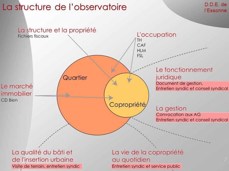 D.D.E. de l'Essonne 7 La structure de l'observatoire
