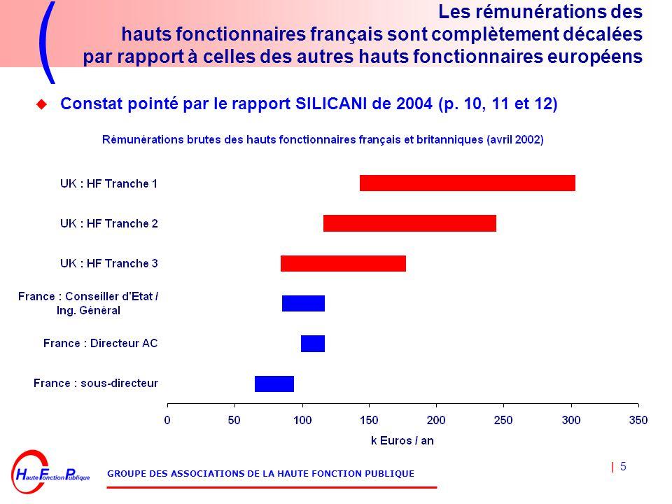 | 5 GROUPE DES ASSOCIATIONS DE LA HAUTE FONCTION PUBLIQUE Les rémunérations des hauts fonctionnaires français sont complètement décalées par rapport à celles des autres hauts fonctionnaires européens  Constat pointé par le rapport SILICANI de 2004 (p.
