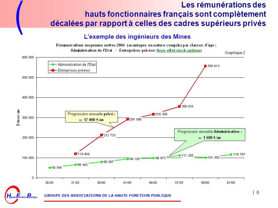 | 6 GROUPE DES ASSOCIATIONS DE LA HAUTE FONCTION PUBLIQUE Les rémunérations des hauts fonctionnaires français sont complètement décalées par rapport à celles des cadres supérieurs privés L'exemple des ingénieurs des Mines