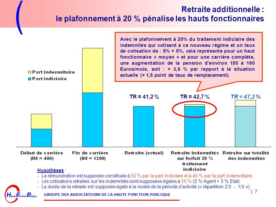 | 7 GROUPE DES ASSOCIATIONS DE LA HAUTE FONCTION PUBLIQUE Retraite additionnelle : le plafonnement à 20 % pénalise les hauts fonctionnaires Hypothèses : - La rémunération est supposée constituée à 55 % par la part indiciaire et à 45 % par la part indemnitaire.