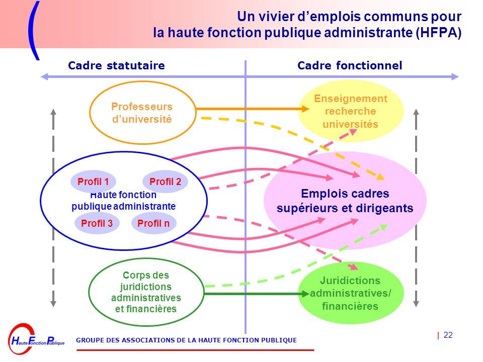 | 22 GROUPE DES ASSOCIATIONS DE LA HAUTE FONCTION PUBLIQUE Un vivier d'emplois communs pour la haute fonction publique administrante (HFPA) Emplois ca