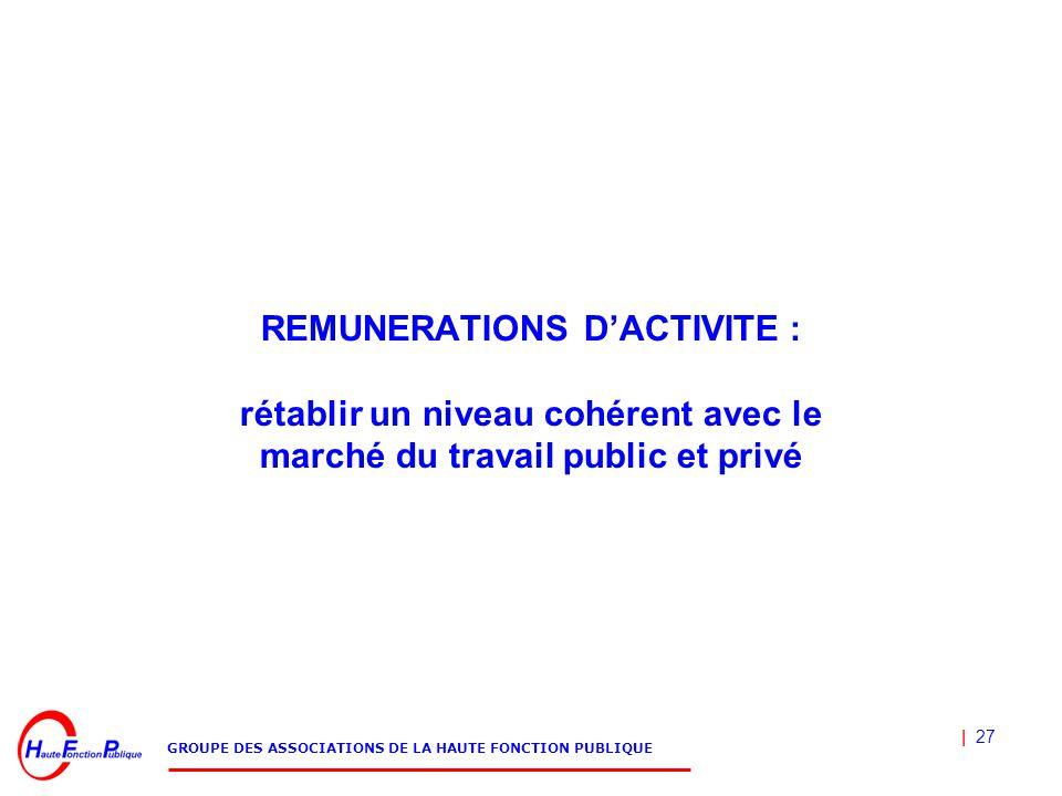 | 27 GROUPE DES ASSOCIATIONS DE LA HAUTE FONCTION PUBLIQUE REMUNERATIONS D'ACTIVITE : rétablir un niveau cohérent avec le marché du travail public et privé