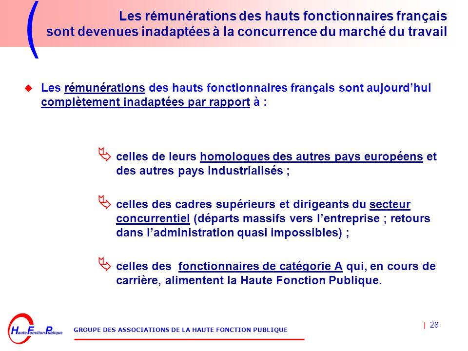 | 28 GROUPE DES ASSOCIATIONS DE LA HAUTE FONCTION PUBLIQUE Les rémunérations des hauts fonctionnaires français sont devenues inadaptées à la concurren