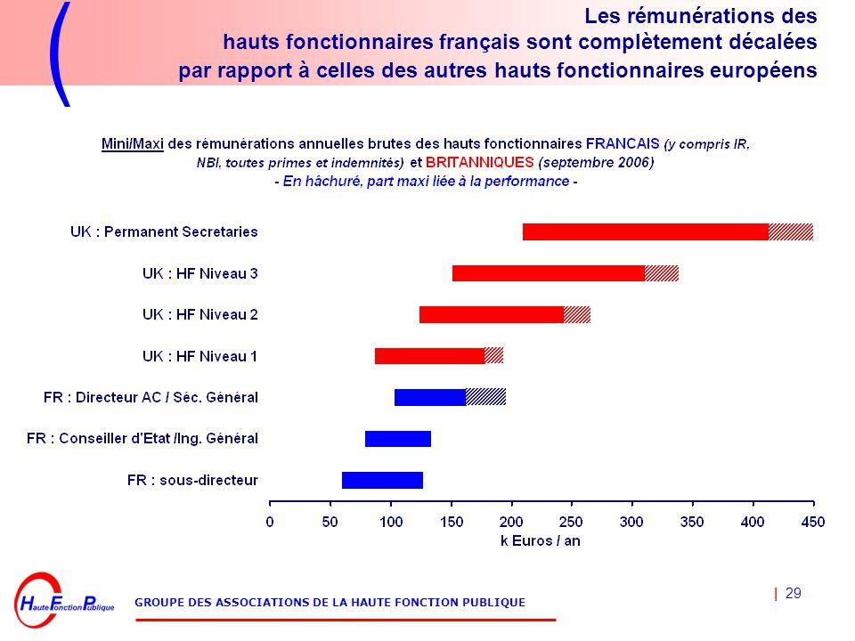 | 29 GROUPE DES ASSOCIATIONS DE LA HAUTE FONCTION PUBLIQUE Les rémunérations des hauts fonctionnaires français sont complètement décalées par rapport à celles des autres hauts fonctionnaires européens