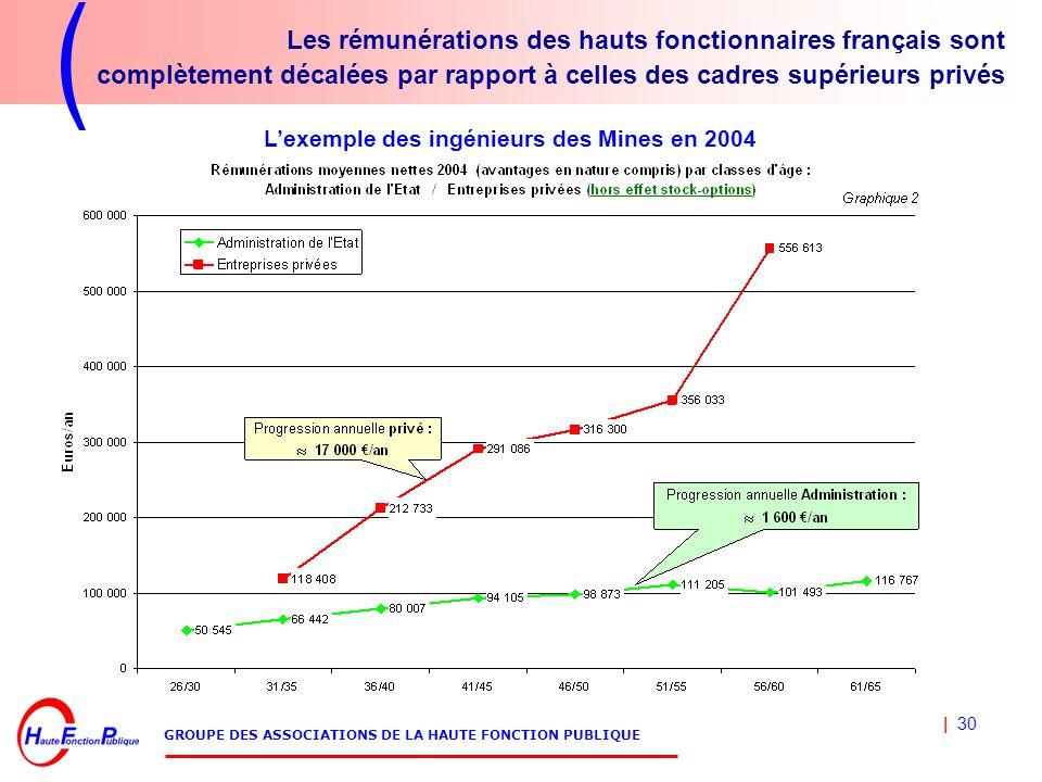 | 30 GROUPE DES ASSOCIATIONS DE LA HAUTE FONCTION PUBLIQUE Les rémunérations des hauts fonctionnaires français sont complètement décalées par rapport à celles des cadres supérieurs privés L'exemple des ingénieurs des Mines en 2004