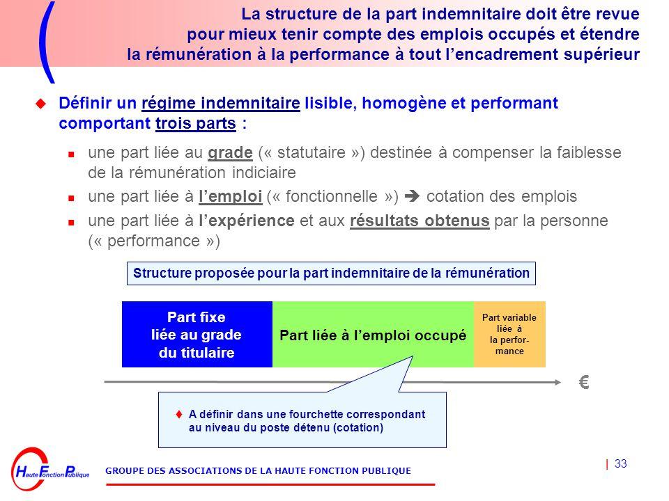 | 33 GROUPE DES ASSOCIATIONS DE LA HAUTE FONCTION PUBLIQUE La structure de la part indemnitaire doit être revue pour mieux tenir compte des emplois occupés et étendre la rémunération à la performance à tout l'encadrement supérieur  Définir un régime indemnitaire lisible, homogène et performant comportant trois parts : une part liée au grade (« statutaire ») destinée à compenser la faiblesse de la rémunération indiciaire une part liée à l'emploi (« fonctionnelle »)  cotation des emplois une part liée à l'expérience et aux résultats obtenus par la personne (« performance ») € Part liée à l'emploi occupé Part fixe liée au grade du titulaire Part variable liée à la perfor- mance  A définir dans une fourchette correspondant au niveau du poste détenu (cotation) Structure proposée pour la part indemnitaire de la rémunération