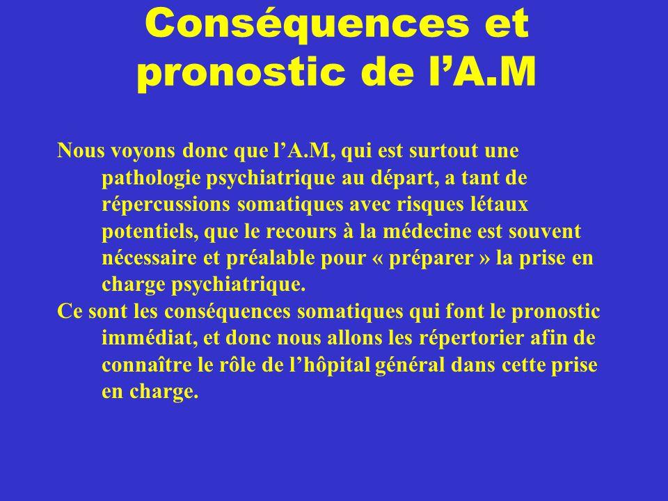Conséquences et pronostic de l'A.M Nous voyons donc que l'A.M, qui est surtout une pathologie psychiatrique au départ, a tant de répercussions somatiq