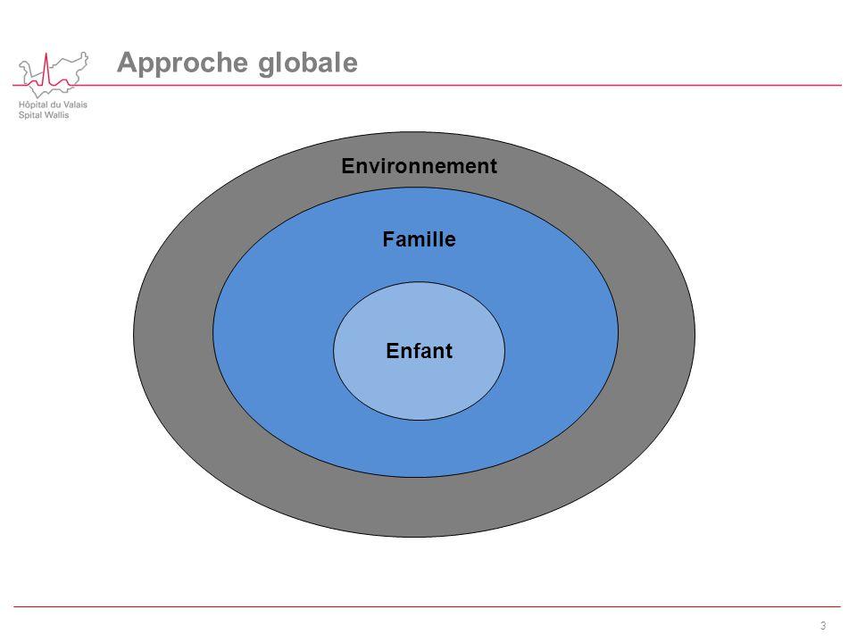 Approche globale 3 Enfant Famille Environnement