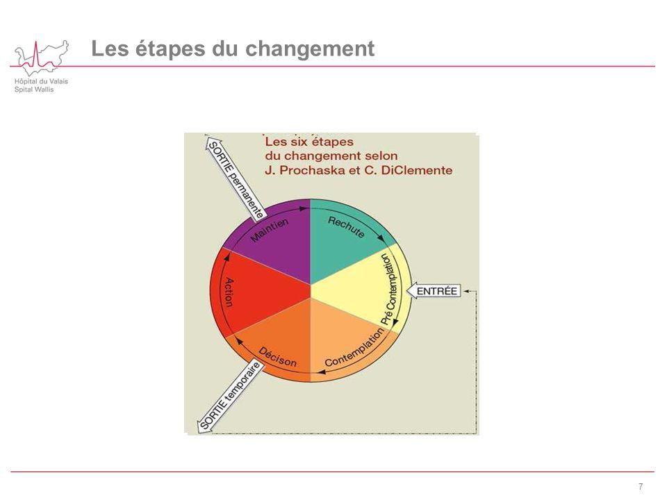 Les étapes du changement 7