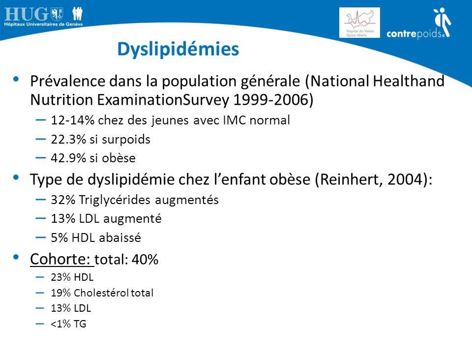 Dyslipidémies Prévalence dans la population générale (National Healthand Nutrition ExaminationSurvey 1999-2006) – 12-14% chez des jeunes avec IMC norm