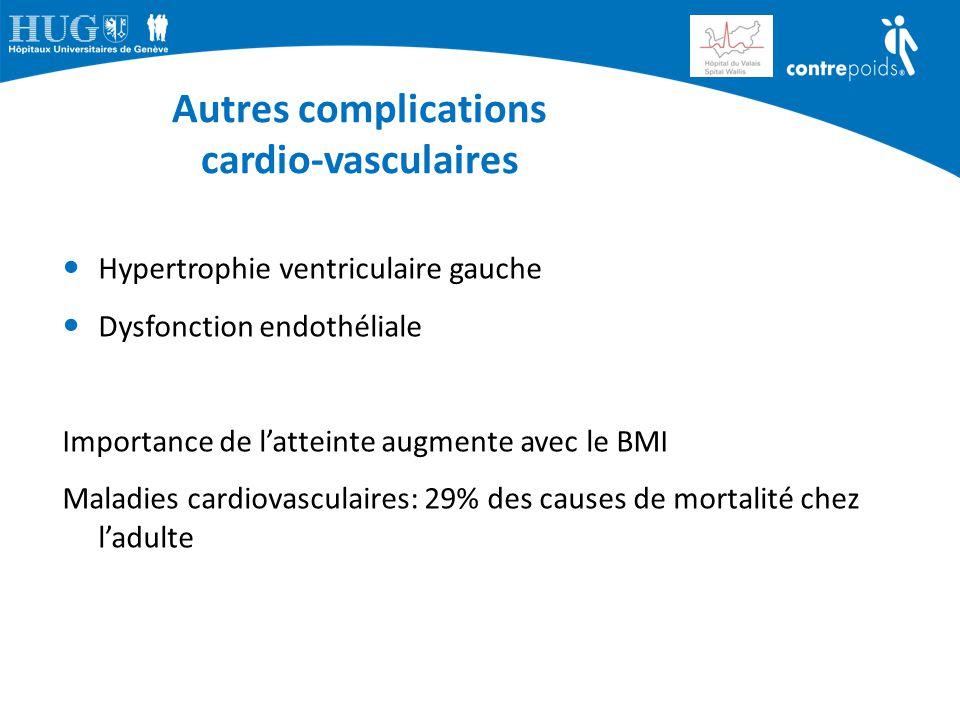 Autres complications cardio-vasculaires Hypertrophie ventriculaire gauche Dysfonction endothéliale Importance de l'atteinte augmente avec le BMI Malad