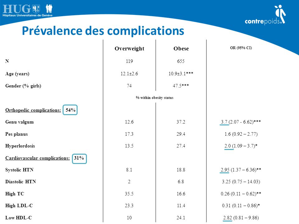 Prévalence des complications OverweightObese OR (95% CI) N119655 Age (years) 12.1±2.610.9±3.1*** Gender (% girls)7447.5*** % within obesity status Ort