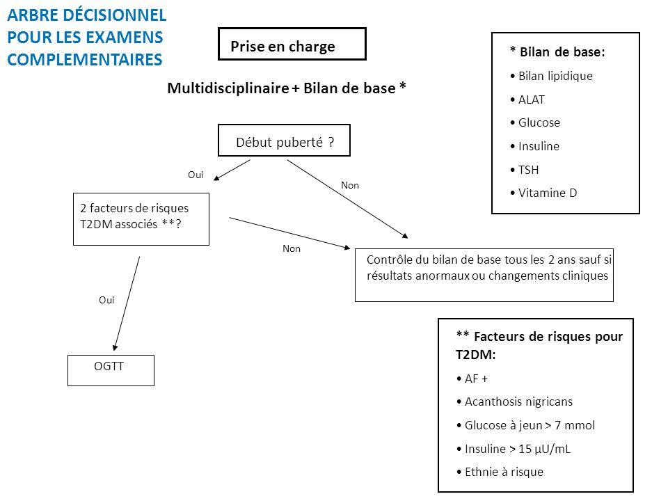 Prise en charge Oui Non Oui Multidisciplinaire + Bilan de base * Non 2 facteurs de risques T2DM associés **? OGTT Contrôle du bilan de base tous les 2