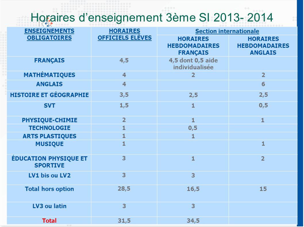 Horaires d'enseignement 3ème SI 2013- 2014 ENSEIGNEMENTS OBLIGATOIRES HORAIRES OFFICIELS ELÈVES Section internationale HORAIRES HEBDOMADAIRES FRANÇAIS HORAIRES HEBDOMADAIRES ANGLAIS FRANÇAIS4,54,5 dont 0,5 aide individualisée MATHÉMATIQUES422 ANGLAIS46 HISTOIRE ET GÉOGRAPHIE 3,5 2,5 SVT 1,5 1 0,5 PHYSIQUE-CHIMIE 2 11 TECHNOLOGIE 1 0,5 ARTS PLASTIQUES 1 1 MUSIQUE 11 ÉDUCATION PHYSIQUE ET SPORTIVE 3 12 LV1 bis ou LV2 3 3 Total hors option 28,5 16,515 LV3 ou latin33 Total31,534,5