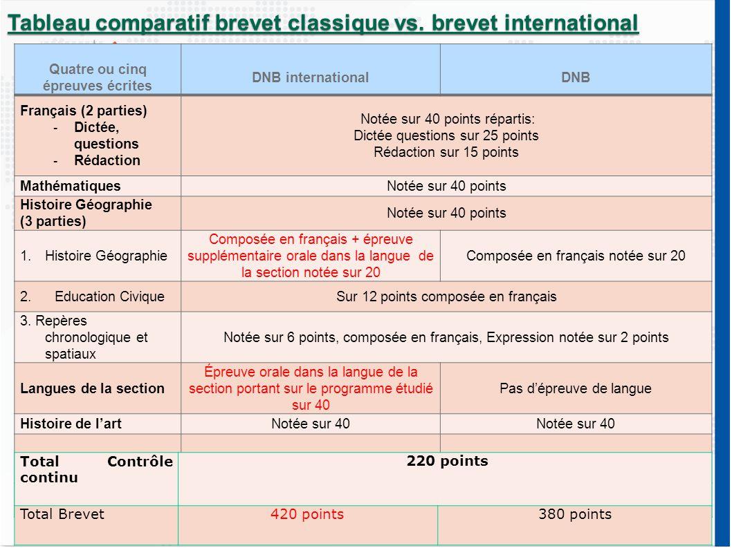 Perspectives au Lycée  Seconde : Poursuite et passation de l'IGCSE  Première et terminale  OIB section britannique ou  Section Européenne plus certifications en langues