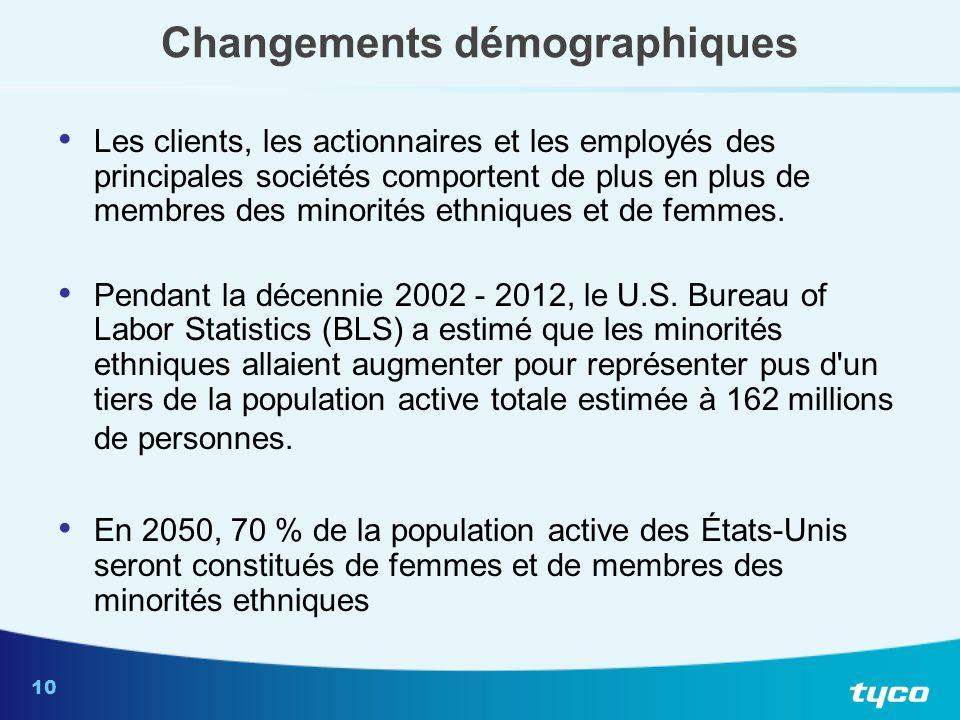 10 Changements démographiques Les clients, les actionnaires et les employés des principales sociétés comportent de plus en plus de membres des minorit