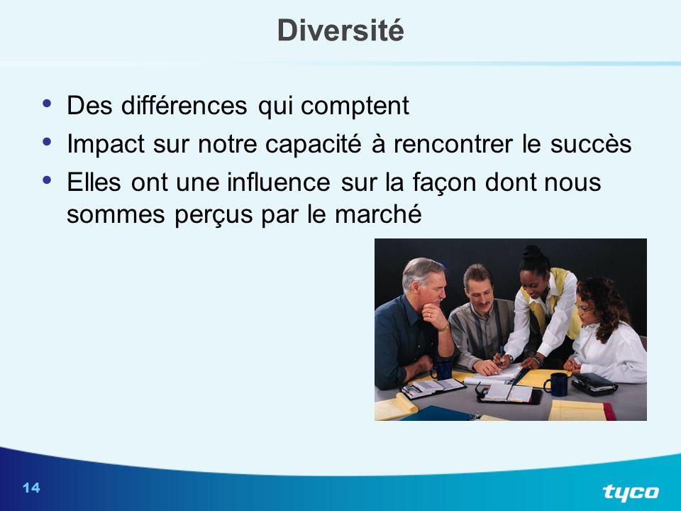14 Diversité Des différences qui comptent Impact sur notre capacité à rencontrer le succès Elles ont une influence sur la façon dont nous sommes perçu