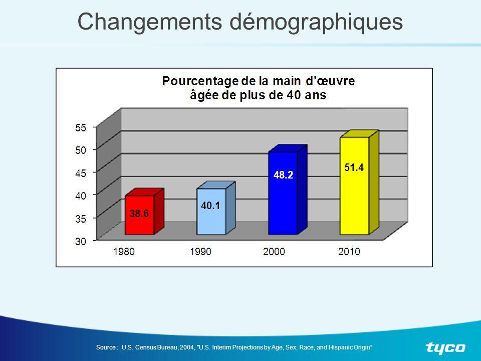 Changements démographiques Source : U.S. Census Bureau, 2004,