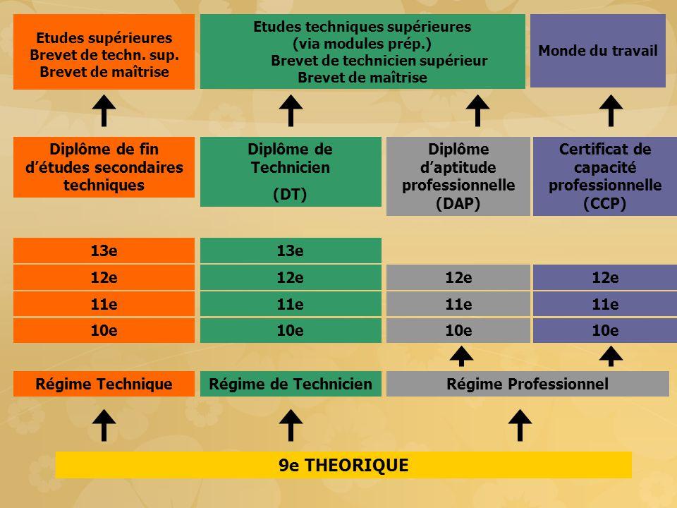 9e THEORIQUE 12e 11e 10e 13e Diplôme de fin d'études secondaires techniques Etudes supérieures Brevet de techn.