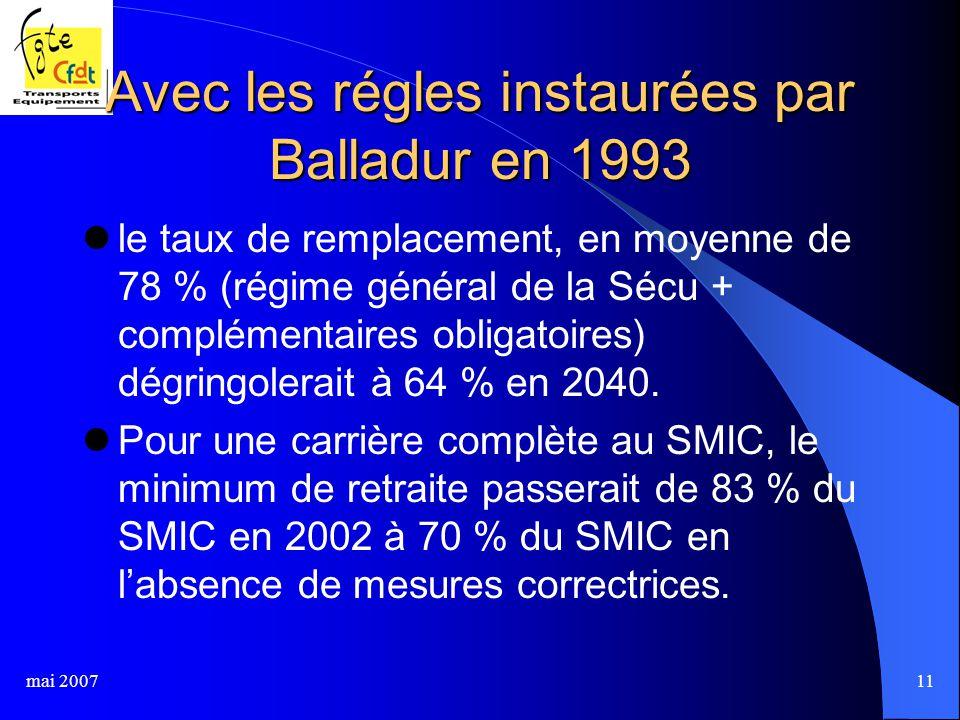 mai 200711 Avec les régles instaurées par Balladur en 1993 le taux de remplacement, en moyenne de 78 % (régime général de la Sécu + complémentaires obligatoires) dégringolerait à 64 % en 2040.